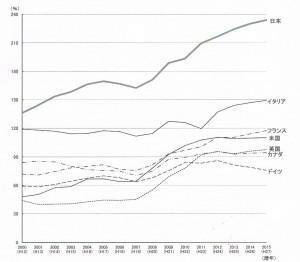 債務残高国際比較1504 001