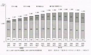 福岡市の人口構成の推移140327 001
