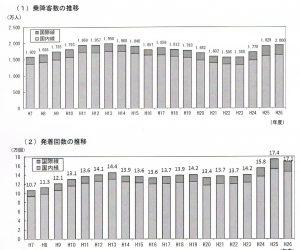 福岡空港の離発着回数と乗降客の推移1680710 001