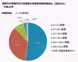 福岡市の規模毎事業所の割合(2014年経済センサー) 001
