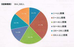 福岡市事業規模毎の従業員の割合(2014年経済センサー) 001