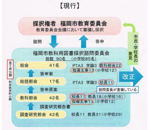 教科書採択方式(現行)170701 001